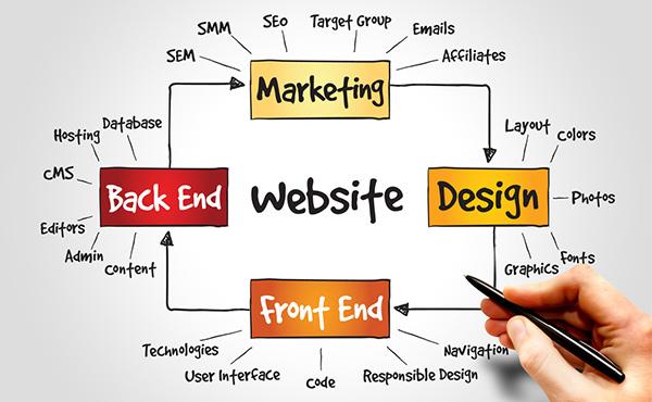 Create a quality web design