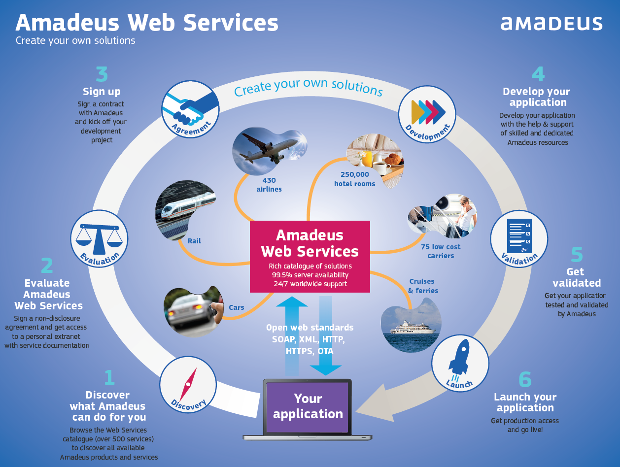 web based information services in Unique attributes the global information infrastructure is a daily reality in spite of the many applications in all domains of our societies: e-business, e-commerce, e-learning, e-science, and e-government, for instance, and in spite of the tremendous advances by engineers and scientists, the seamless development of web information systems and services remains a major challenge.