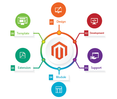 Magento Ecommerce Development-Company Sri Lanka